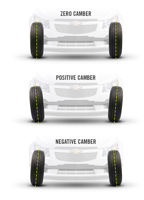 proper wheel alignment position